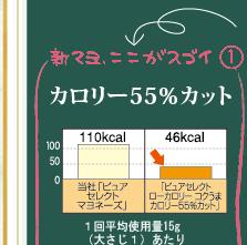 新マヨ、ここがスゴイ(1)カロリー55%カット_「Wエマルション」と呼ばれる、独自製法によって、なんとカロリーがこれまでのマヨネーズから55%もカット!