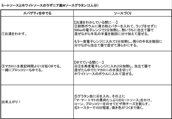 http://www.recipe-blog.jp/speedpasta/tacky/tackyikoutei2013_11_27_01.jpg